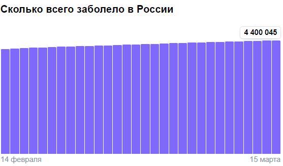 Коронавирус в России - ситуация на 15 марта 2021