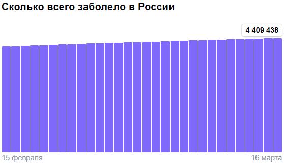 Коронавирус в России - ситуация на 16 марта 2021