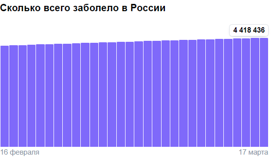 Коронавирус в России - ситуация на 17 марта 2021