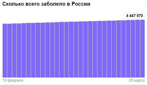 Коронавирус в России - ситуация на 20 марта 2021