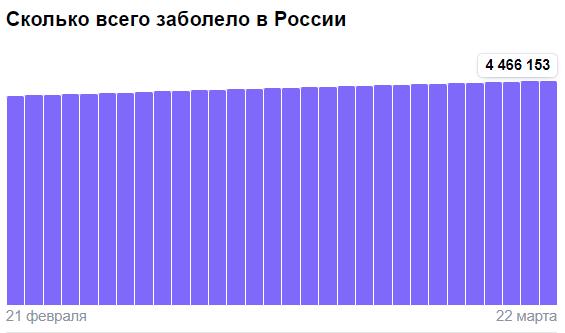 Коронавирус в России - ситуация на 22 марта 2021