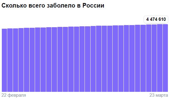 Коронавирус в России - ситуация на 23 марта 2021