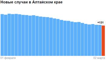 Коронавирус в Алтайском крае — ситуация на 2 марта 2021