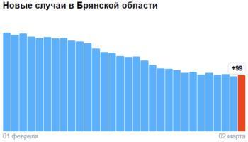 Коронавирус в Брянской области — ситуация на 2 марта 2021