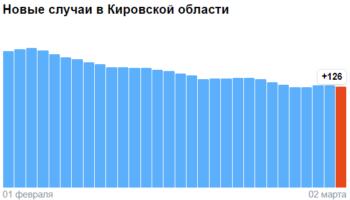 Коронавирус в Кировской области — ситуация на 2 марта 2021