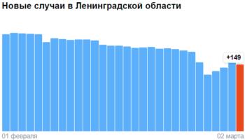 Коронавирус в Ленинградской области — ситуация на 2 марта 2021
