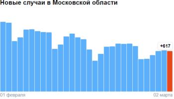 Коронавирус в Московской области — ситуация на 2 марта 2021