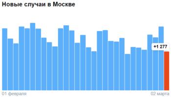 Коронавирус в Москве — ситуация на 2 марта 2021