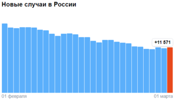 Коронавирус в России — ситуация на 2 марта 2021