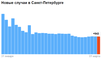 Коронавирус в Санкт-Петербурге — ситуация на 1 марта 2021