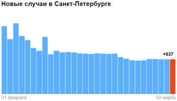 Коронавирус в Санкт-Петербурге — ситуация на 2 марта 2021