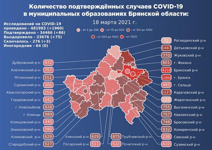 Коронавирус в Брянской области - ситуация на 18 марта 2021