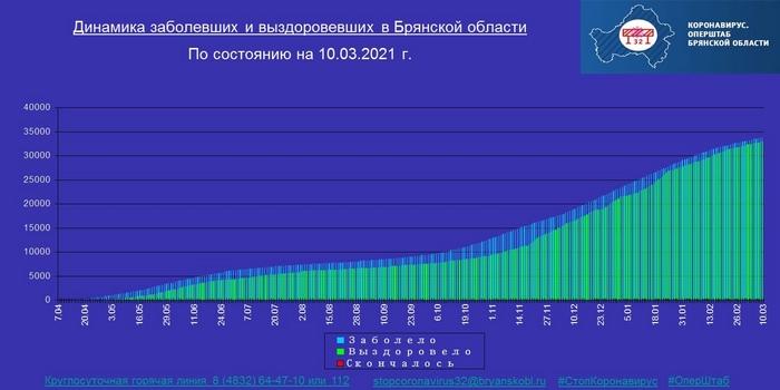 Коронавирус в Брянской области - ситуация на 11 марта 2021