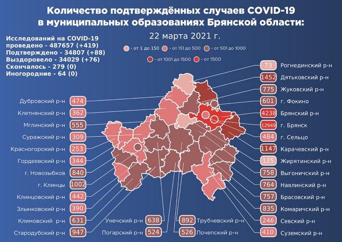 Коронавирус в Брянской области - ситуация на 22 марта 2021