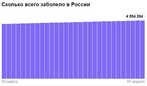 Коронавирус в России - ситуация на 1 апреля 2021
