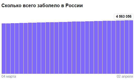 Коронавирус в России - ситуация на 2 апреля 2021