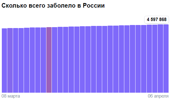 Коронавирус в России - ситуация на 6 апреля 2021