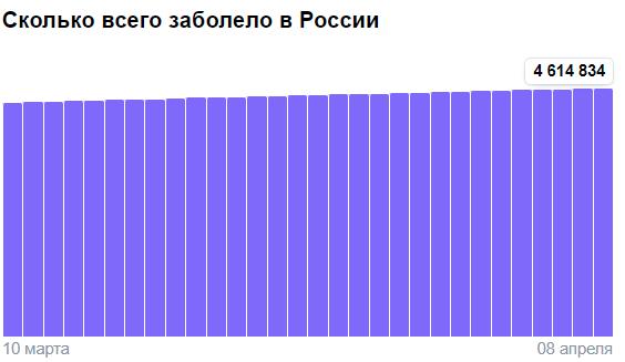 Коронавирус в России - ситуация на 8 апреля 2021