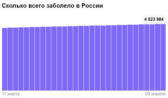 Коронавирус в России - ситуация на 9 апреля 2021