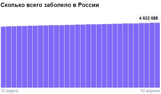 Коронавирус в России - ситуация на 10 апреля 2021