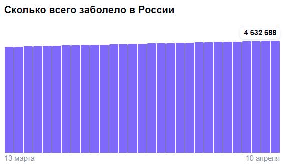 Коронавирус в России - ситуация на 11 апреля 2021