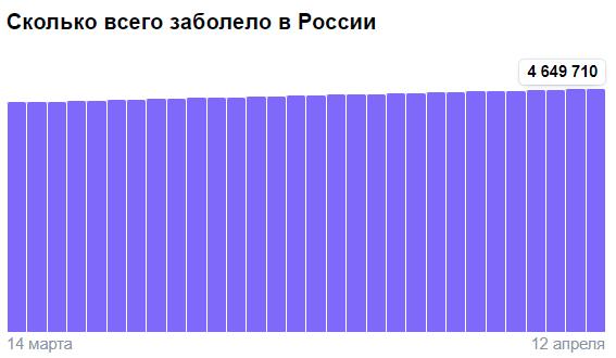Коронавирус в России - ситуация на 12 апреля 2021