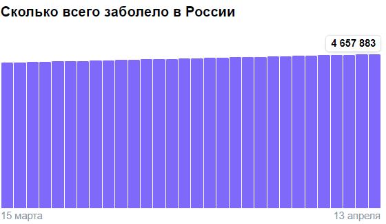 Коронавирус в России - ситуация на 13 апреля 2021
