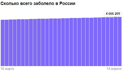 Коронавирус в России - ситуация на 14 апреля 2021