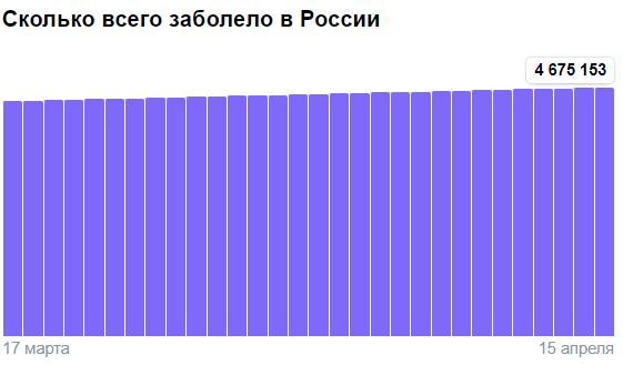 Коронавирус в России - ситуация на 15 апреля 2021