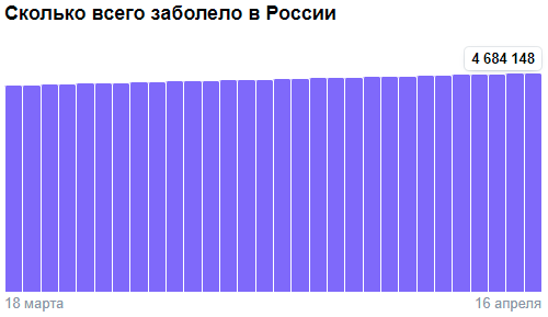 Коронавирус в России - ситуация на 16 апреля 2021