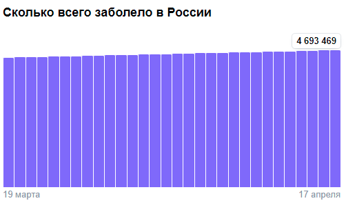 Коронавирус в России - ситуация на 17 апреля 2021