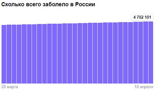 Коронавирус в России - ситуация на 18 апреля 2021
