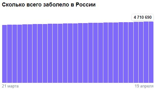 Коронавирус в России - ситуация на 19 апреля 2021