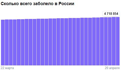 Коронавирус в России - ситуация на 20 апреля 2021