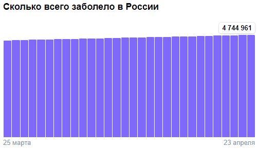 Коронавирус в России - ситуация на 23 апреля 2021