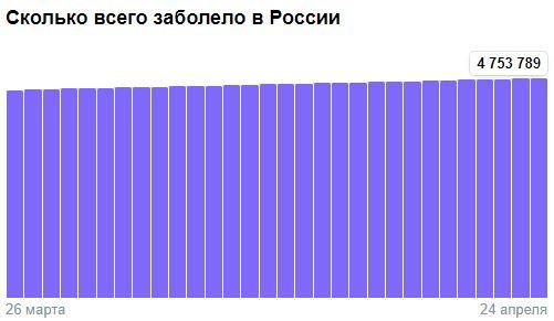 Коронавирус в России - ситуация на 24 апреля 2021