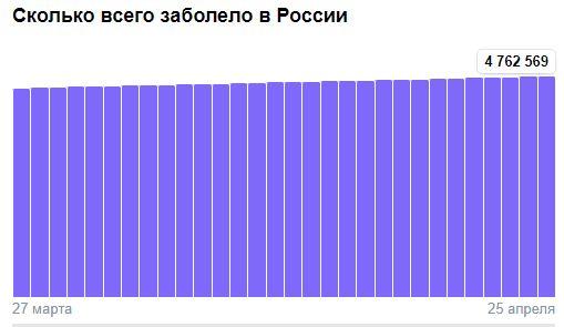 Коронавирус в России - ситуация на 25 апреля 2021