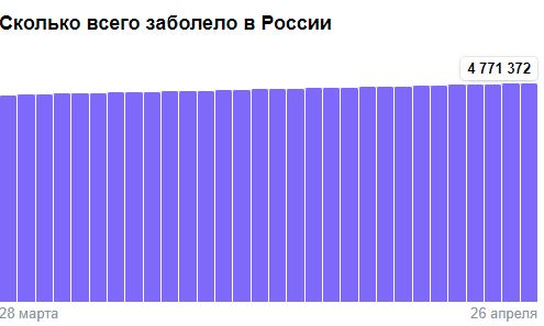 Коронавирус в России - ситуация на 26 апреля 2021