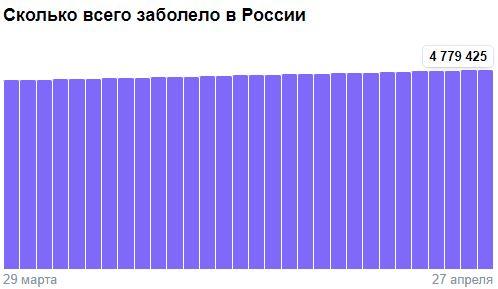 Коронавирус в России - ситуация на 27 апреля 2021