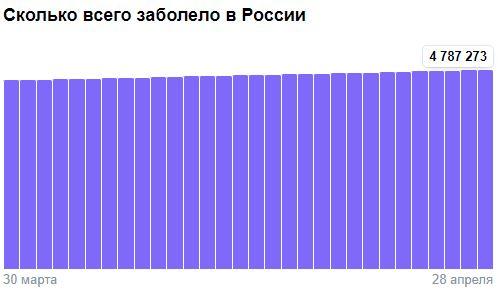 Коронавирус в России - ситуация на 28 апреля 2021