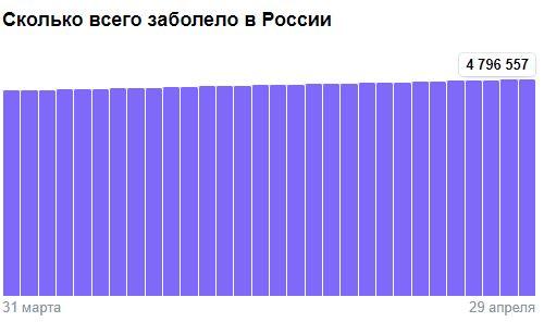 Коронавирус в России - ситуация на 29 апреля 2021