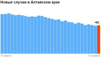 Коронавирус в Алтайском крае — ситуация на 13 апреля 2021