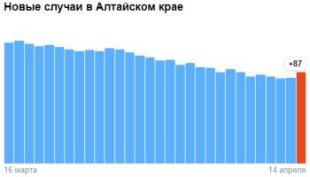 Коронавирус в Алтайском крае — ситуация на 14 апреля 2021
