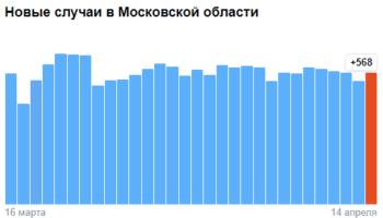 Коронавирус в Московской области — ситуация на 14 апреля 2021