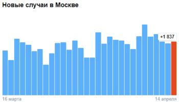 Коронавирус в Москве — ситуация на 14 апреля 2021