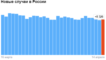 Коронавирус в России — ситуация на 14 апреля 2021