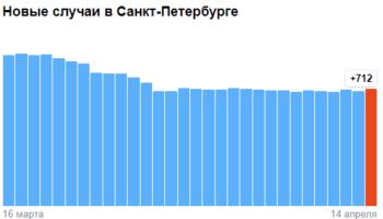 Коронавирус в Санкт-Петербурге — ситуация на 14 апреля 2021