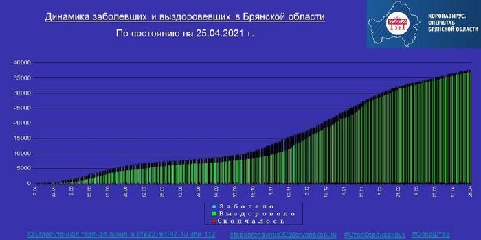 Коронавирус в Брянской области - ситуация на 25 апреля 2021