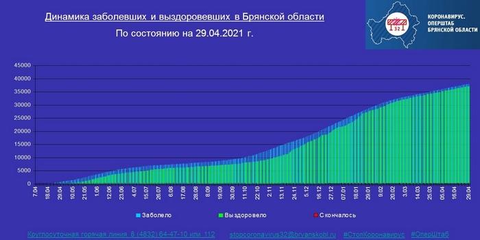 Коронавирус в Брянской области - ситуация на 29 апреля 2021
