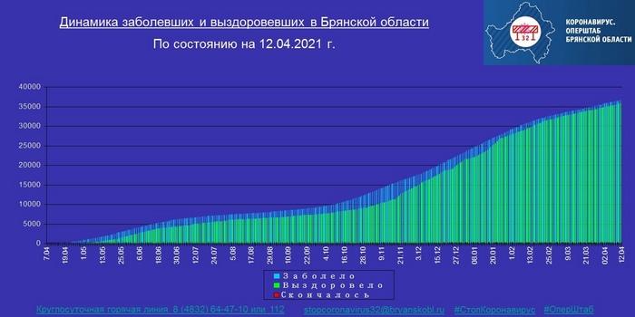 Коронавирус в Брянской области - ситуация на 12 апреля 2021